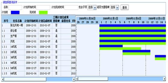 学习计划甘特图模板 施工进度计划甘特图