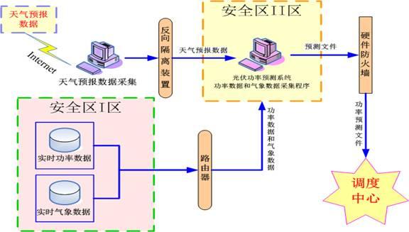 光伏发电智能化功率预测系统