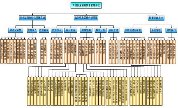 数据管理分析子系统和配置管理子系统,总体设计和功能设置遵循行业