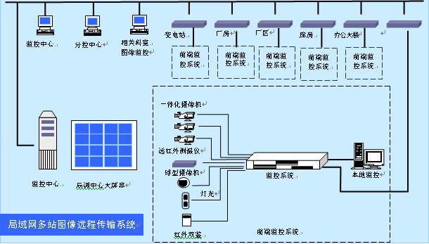 数字化工业电视监控系统